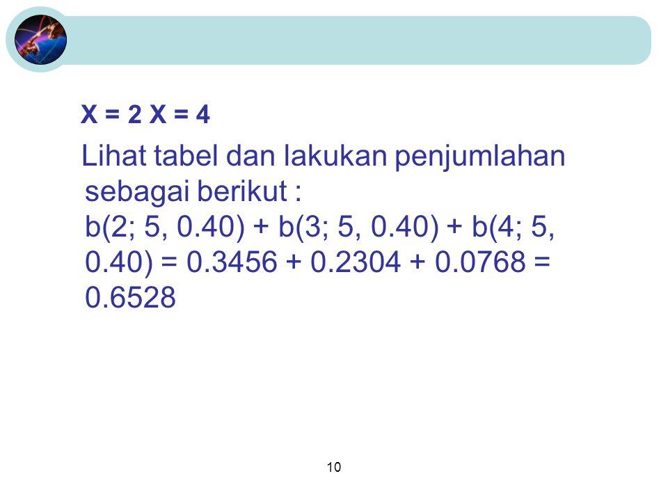 10 X = 2 X = 4 Lihat tabel dan lakukan penjumlahan sebagai berikut : b(2; 5, 0.40) + b(3; 5, 0.40) + b(4; 5, 0.40) = 0.3456 + 0.2304 + 0.0768 = 0.6528