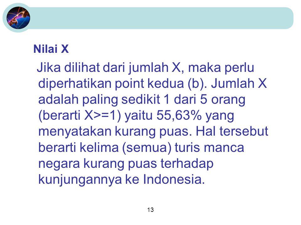 13 Nilai X Jika dilihat dari jumlah X, maka perlu diperhatikan point kedua (b). Jumlah X adalah paling sedikit 1 dari 5 orang (berarti X>=1) yaitu 55,
