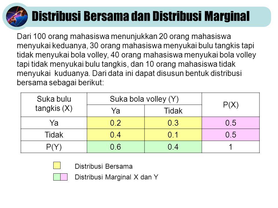 Distribusi Bersama dan Distribusi Marginal Dari 100 orang mahasiswa menunjukkan 20 orang mahasiswa menyukai keduanya, 30 orang mahasiswa menyukai bulu