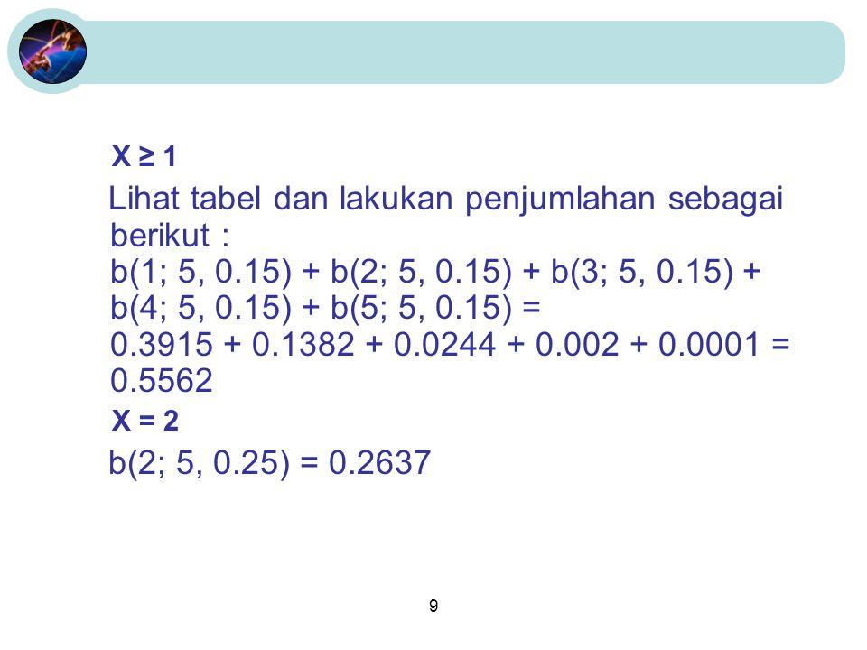 9 X ≥ 1 Lihat tabel dan lakukan penjumlahan sebagai berikut : b(1; 5, 0.15) + b(2; 5, 0.15) + b(3; 5, 0.15) + b(4; 5, 0.15) + b(5; 5, 0.15) = 0.3915 +