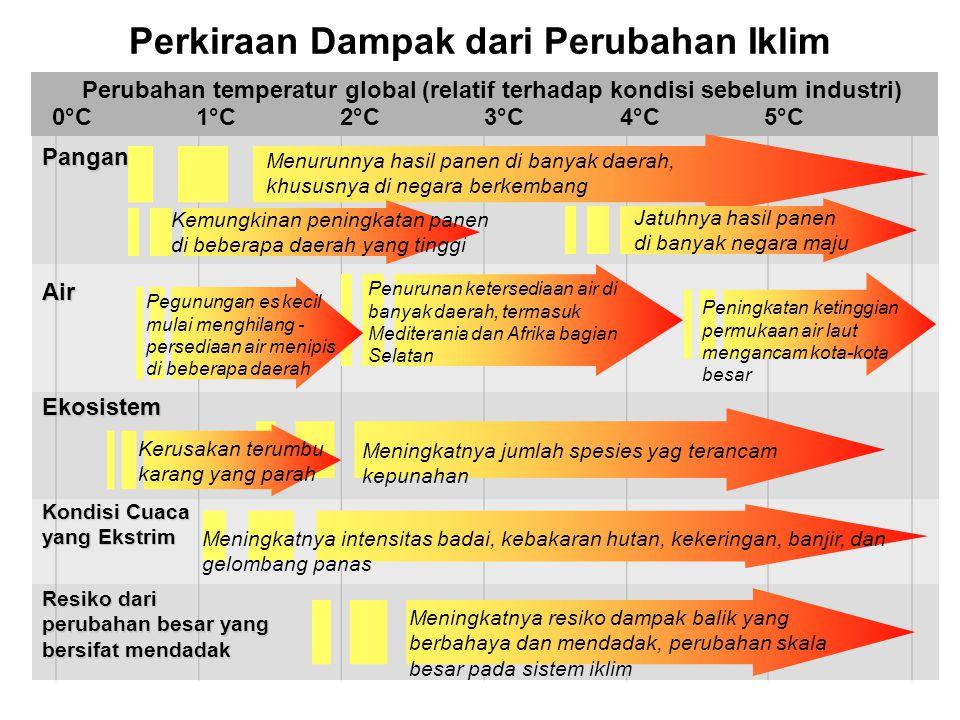 Perkiraan Dampak dari Perubahan Iklim 1°C2°C5°C4°C3°C Peningkatan ketinggian permukaan air laut mengancam kota-kota besar Menurunnya hasil panen di banyak daerah, khususnya di negara berkembang Pangan Air Ekosistem Resiko dari perubahan besar yang bersifat mendadak Perubahan temperatur global (relatif terhadap kondisi sebelum industri) 0°C Jatuhnya hasil panen di banyak negara maju Meningkatnya jumlah spesies yag terancam kepunahan Meningkatnya resiko dampak balik yang berbahaya dan mendadak, perubahan skala besar pada sistem iklim Penurunan ketersediaan air di banyak daerah, termasuk Mediterania dan Afrika bagian Selatan Pegunungan es kecil mulai menghilang - persediaan air menipis di beberapa daerah Kerusakan terumbu karang yang parah Kondisi Cuaca yang Ekstrim Meningkatnya intensitas badai, kebakaran hutan, kekeringan, banjir, dan gelombang panas Kemungkinan peningkatan panen di beberapa daerah yang tinggi