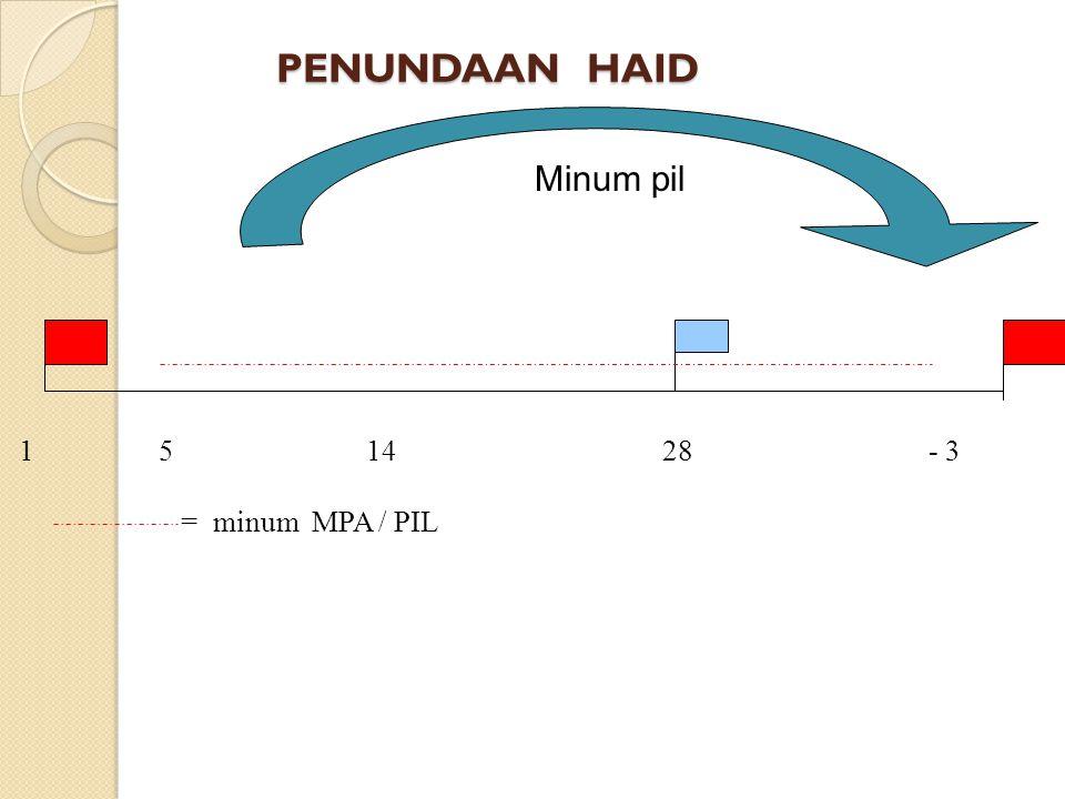 Dosis MPA yang dianjurkan adalah 10 mg (1 tab)/hari, lamanya tergantung pada tujuan pemakaian seperti tertera diatas. OBAT LAIN YG SERING DIPAKAI: - P