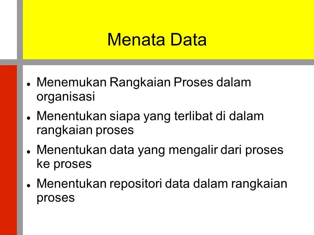 Menata Data  Menemukan Rangkaian Proses dalam organisasi  Menentukan siapa yang terlibat di dalam rangkaian proses  Menentukan data yang mengalir dari proses ke proses  Menentukan repositori data dalam rangkaian proses