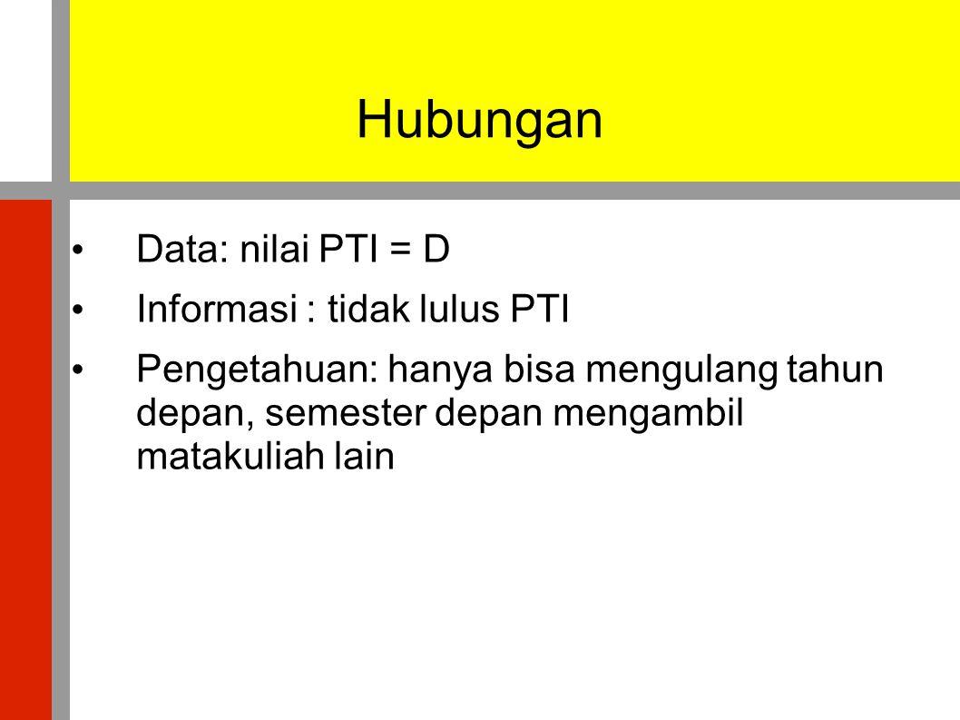 Hubungan • Data: nilai PTI = D • Informasi : tidak lulus PTI • Pengetahuan: hanya bisa mengulang tahun depan, semester depan mengambil matakuliah lain