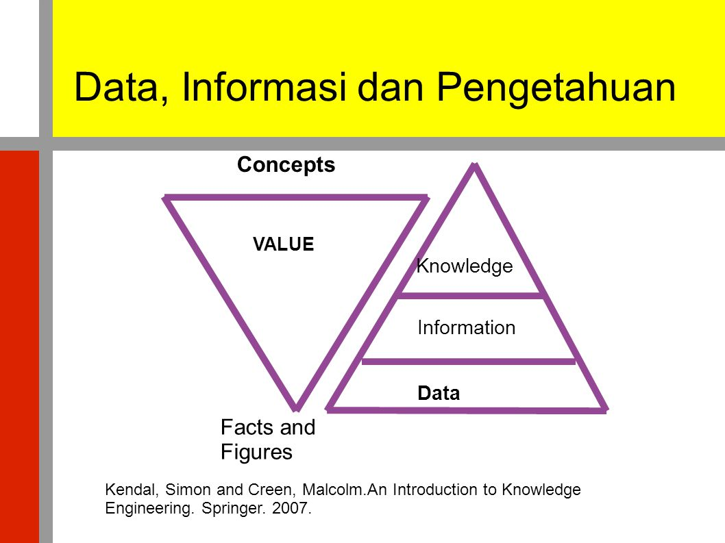 Data, Informasi dan Pengetahuan VALUE Knowledge Information Data Concepts Facts and Figures Kendal, Simon and Creen, Malcolm.An Introduction to Knowledge Engineering.