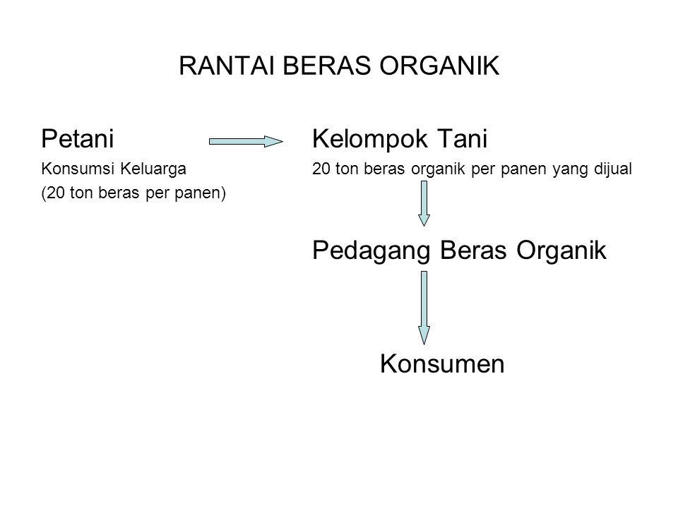 RANTAI BERAS ORGANIK Petani Kelompok Tani Konsumsi Keluarga20 ton beras organik per panen yang dijual (20 ton beras per panen) Pedagang Beras Organik