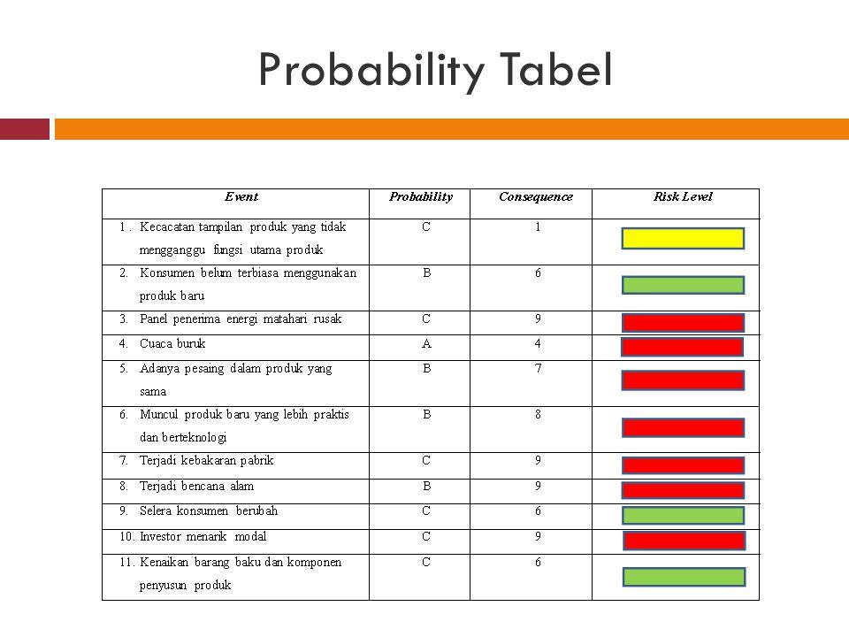 Probability Tabel