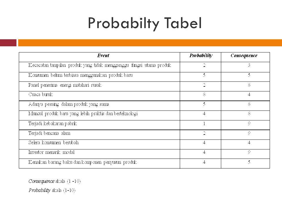 Probabilty Tabel