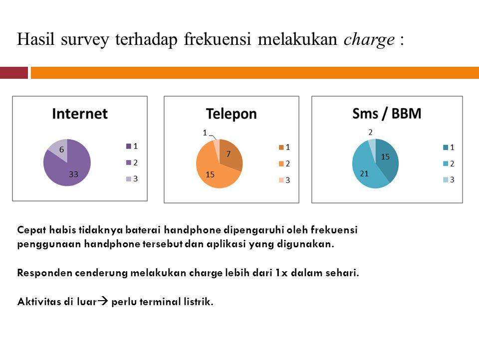 Hasil survey terhadap frekuensi melakukan charge : Cepat habis tidaknya baterai handphone dipengaruhi oleh frekuensi penggunaan handphone tersebut dan aplikasi yang digunakan.