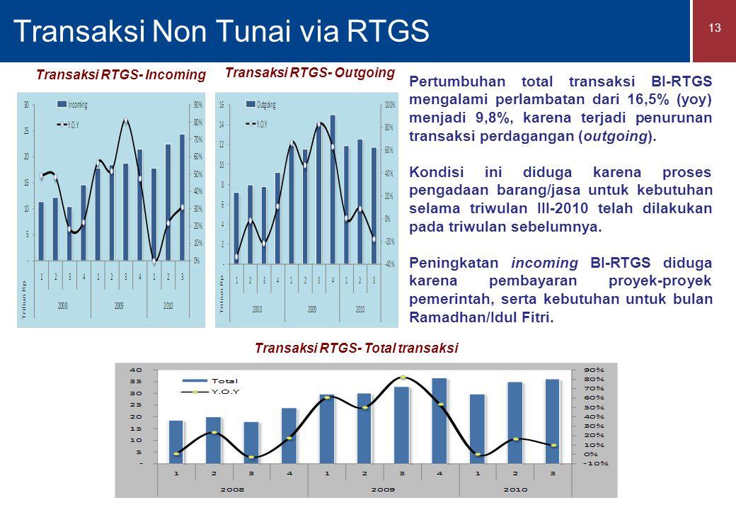 Transaksi Non Tunai via RTGS 13 Pertumbuhan total transaksi BI-RTGS mengalami perlambatan dari 16,5% (yoy) menjadi 9,8%, karena terjadi penurunan transaksi perdagangan (outgoing).