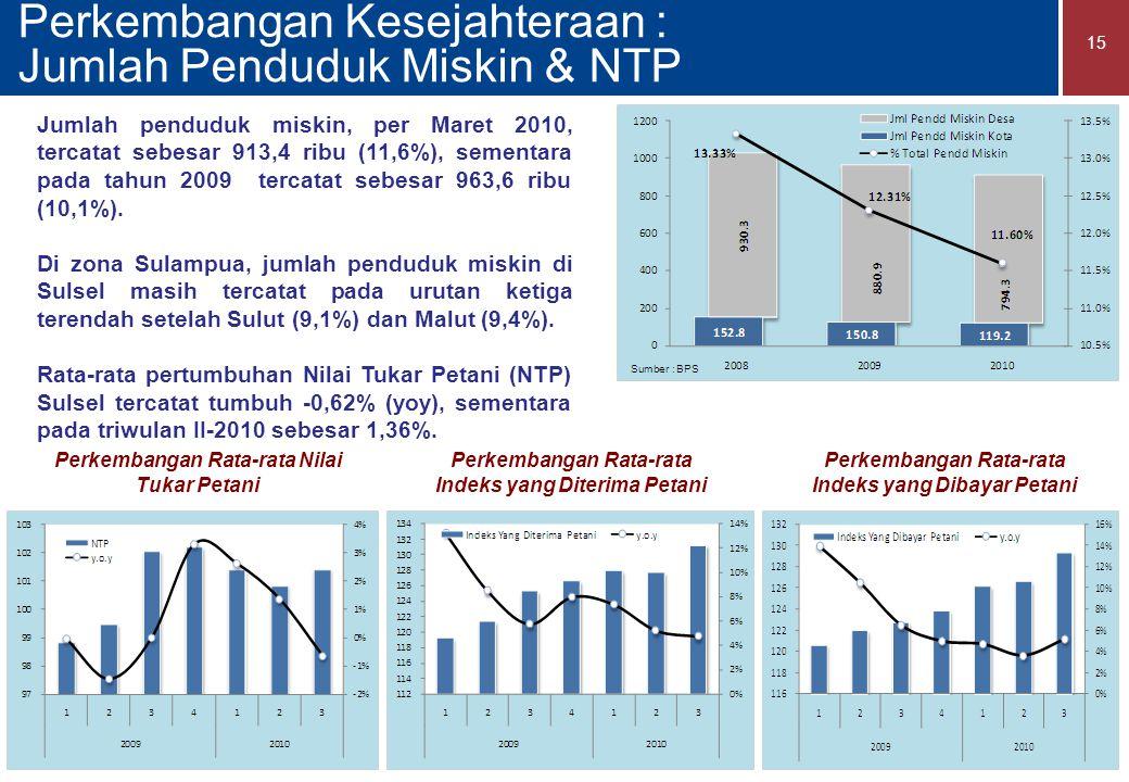 Perkembangan Kesejahteraan : Jumlah Penduduk Miskin & NTP 15 Jumlah penduduk miskin, per Maret 2010, tercatat sebesar 913,4 ribu (11,6%), sementara pada tahun 2009 tercatat sebesar 963,6 ribu (10,1%).