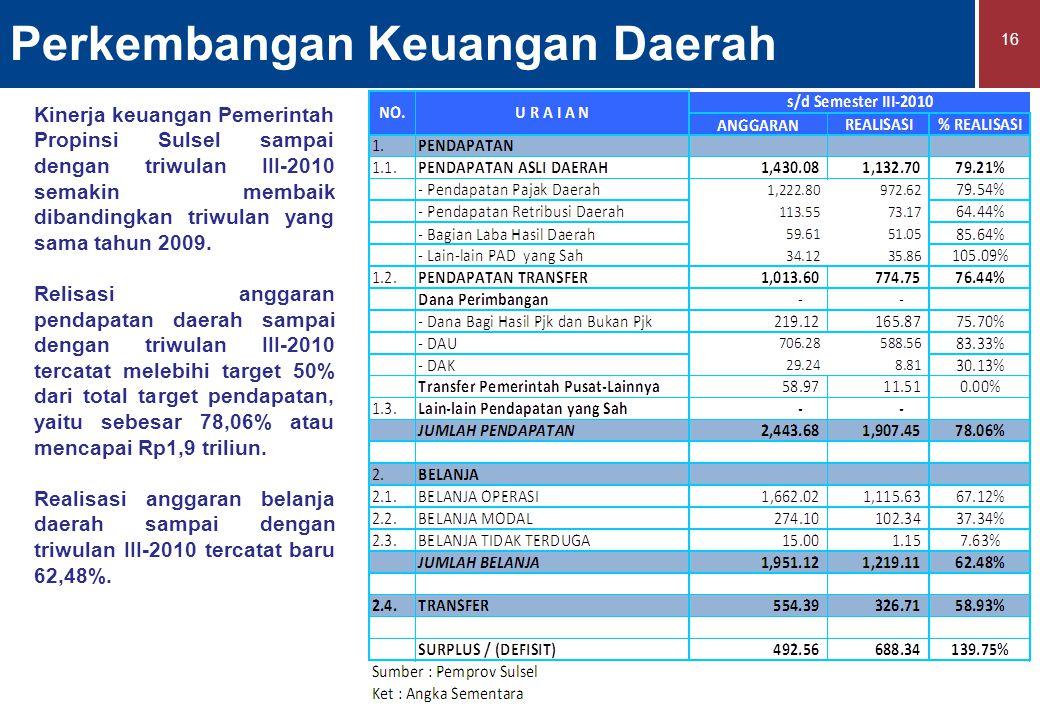Perkembangan Keuangan Daerah 16 Kinerja keuangan Pemerintah Propinsi Sulsel sampai dengan triwulan III-2010 semakin membaik dibandingkan triwulan yang sama tahun 2009.