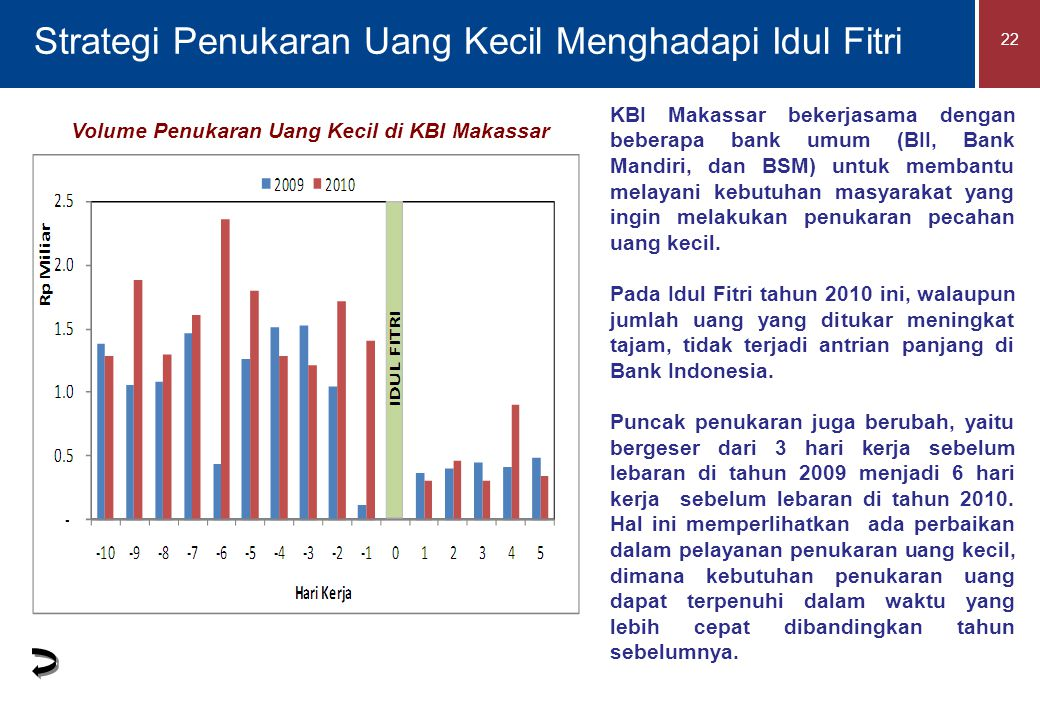 22 Strategi Penukaran Uang Kecil Menghadapi Idul Fitri Volume Penukaran Uang Kecil di KBI Makassar KBI Makassar bekerjasama dengan beberapa bank umum (BII, Bank Mandiri, dan BSM) untuk membantu melayani kebutuhan masyarakat yang ingin melakukan penukaran pecahan uang kecil.