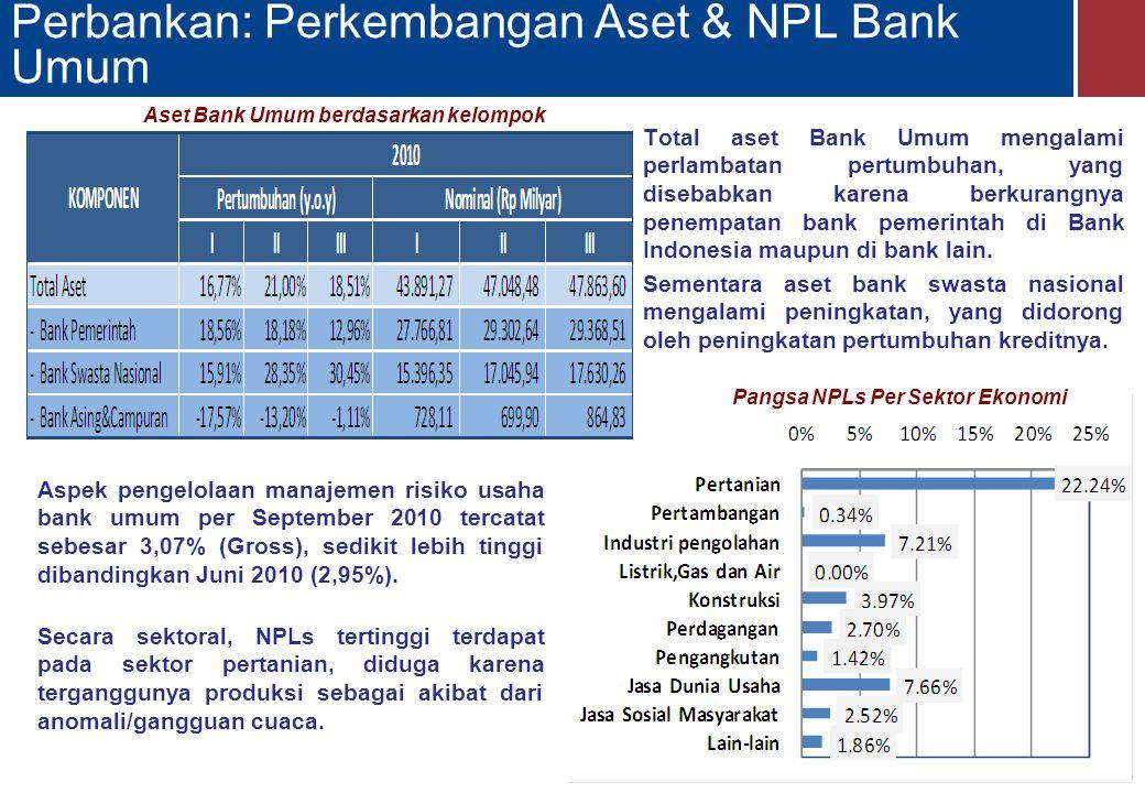 Perbankan: Perkembangan Aset & NPL Bank Umum Total aset Bank Umum mengalami perlambatan pertumbuhan, yang disebabkan karena berkurangnya penempatan bank pemerintah di Bank Indonesia maupun di bank lain.