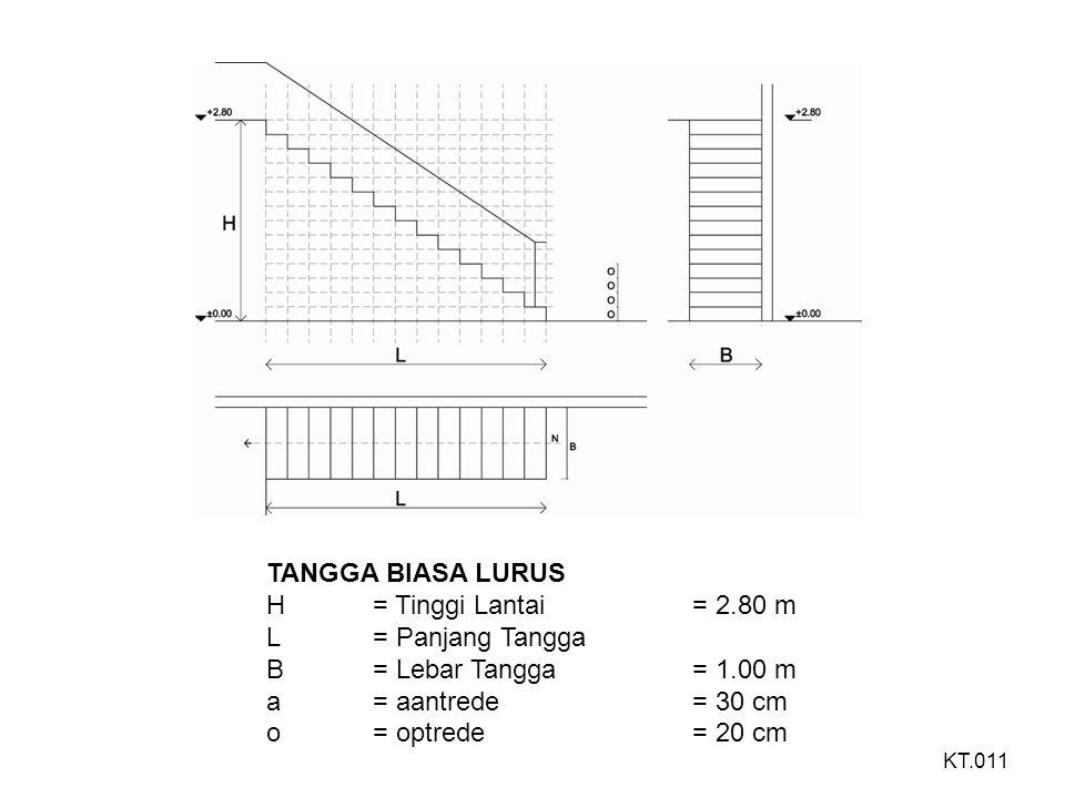 TANGGA LURUS DENGAN BORDES ANTARA H= Tinggi Lantai= 2.80 m H 1 = Tinggi Lantai Bordes= 1.40 m L= Panjang Tangga B= Lebar Tangga = Lebar bordes= 1.00 m a= aantrede= 25 cm o= optrede= 17.5 cm h= tinggi sandaran= 80 cm KT.012