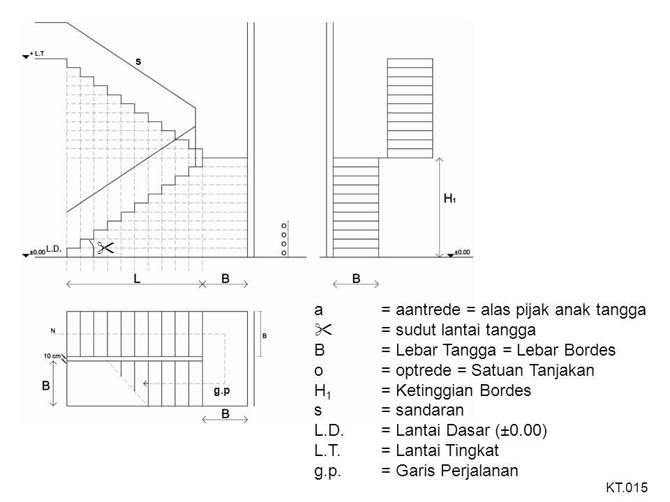 TANGGA PERMULAAN PEREMPAT ATAU TANGGA DENGAN BELOKAN BAWAH H= Tinggi Lantai= 3.00 m L= Panjang Tangga B= Lebar Tangga = Lebar bordes= 1.00 m a= aantrede= 25 cm o= optrede= 17,5 cm KT.016