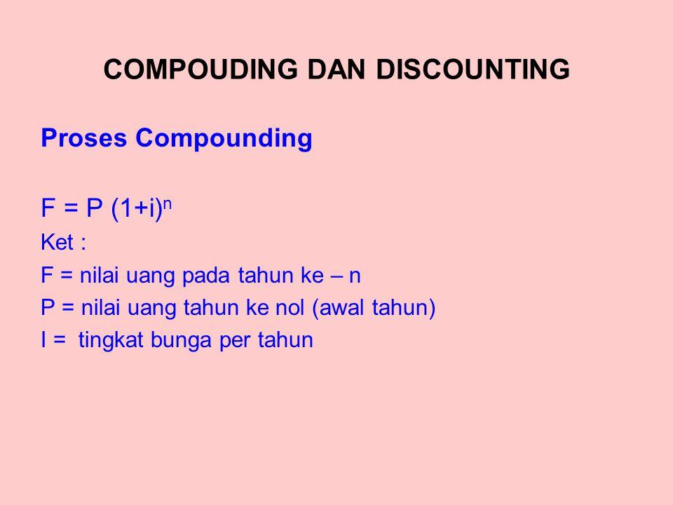 COMPOUDING DAN DISCOUNTING Proses Compounding F = P (1+i) n Ket : F = nilai uang pada tahun ke – n P = nilai uang tahun ke nol (awal tahun) I = tingkat bunga per tahun