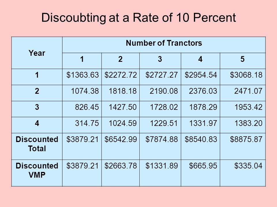 Discoubting at a Rate of 10 Percent Year Number of Tranctors 12345 1$1363.63$2272.72$2727.27$2954.54$3068.18 21074.381818.182190.082376.032471.07 3826.451427.501728.021878.291953.42 4314.751024.591229.511331.971383.20 Discounted Total $3879.21$6542.99$7874.88$8540.83$8875.87 Discounted VMP $3879.21$2663.78$1331.89$665.95$335.04