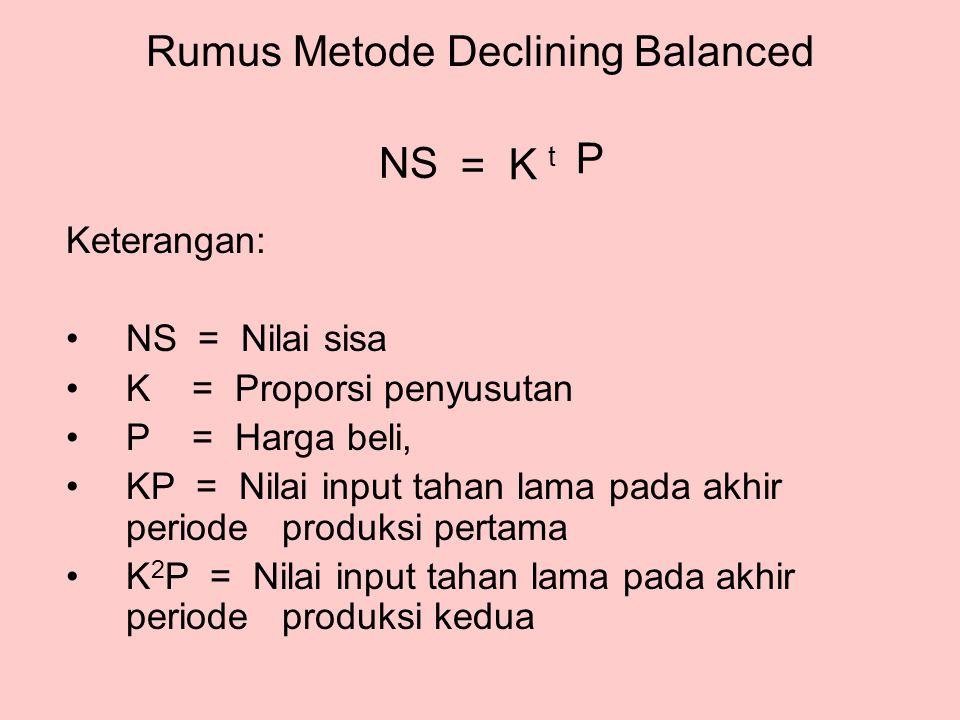 Rumus Metode Declining Balanced K t NS P = Keterangan: •NS = Nilai sisa •K = Proporsi penyusutan •P = Harga beli, •KP = Nilai input tahan lama pada akhir periode produksi pertama •K 2 P = Nilai input tahan lama pada akhir periode produksi kedua