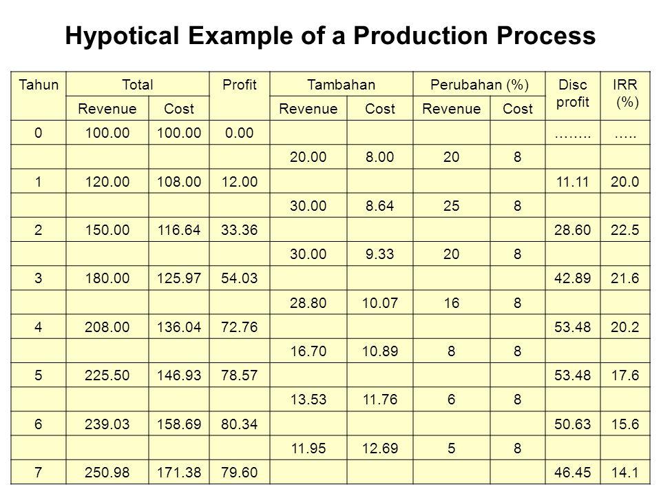 Hypotical Example of a Production Process TahunTotalProfitTambahanPerubahan (%)Disc profit IRR (%) RevenueCostRevenueCostRevenueCost 0100.00 0.00……..…..
