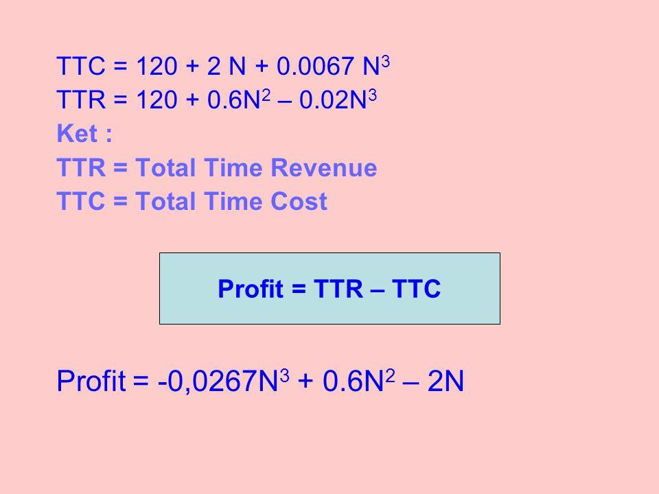 TTC = 120 + 2 N + 0.0067 N 3 TTR = 120 + 0.6N 2 – 0.02N 3 Ket : TTR = Total Time Revenue TTC = Total Time Cost Profit = -0,0267N 3 + 0.6N 2 – 2N Profit = TTR – TTC