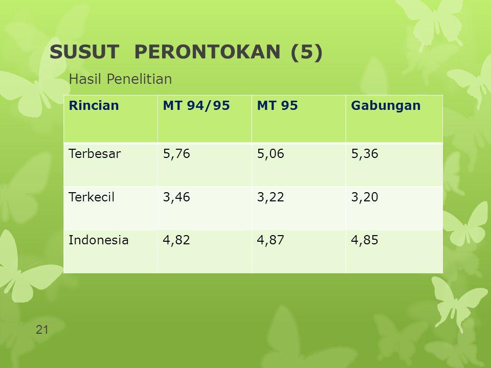 SUSUT PERONTOKAN (5) Hasil Penelitian RincianMT 94/95MT 95Gabungan Terbesar5,765,065,36 Terkecil3,463,223,20 Indonesia4,824,874,85 21