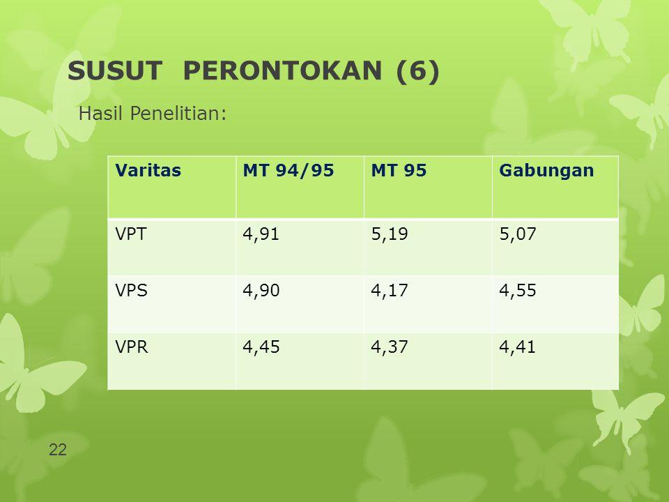SUSUT PERONTOKAN (6) Hasil Penelitian: VaritasMT 94/95MT 95Gabungan VPT4,915,195,07 VPS4,904,174,55 VPR4,454,374,41 22
