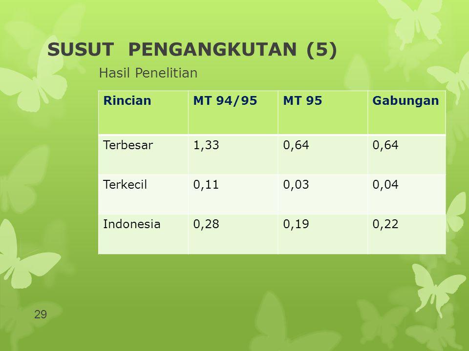 SUSUT PENGANGKUTAN (5) Hasil Penelitian RincianMT 94/95MT 95Gabungan Terbesar1,330,64 Terkecil0,110,030,04 Indonesia0,280,190,22 29