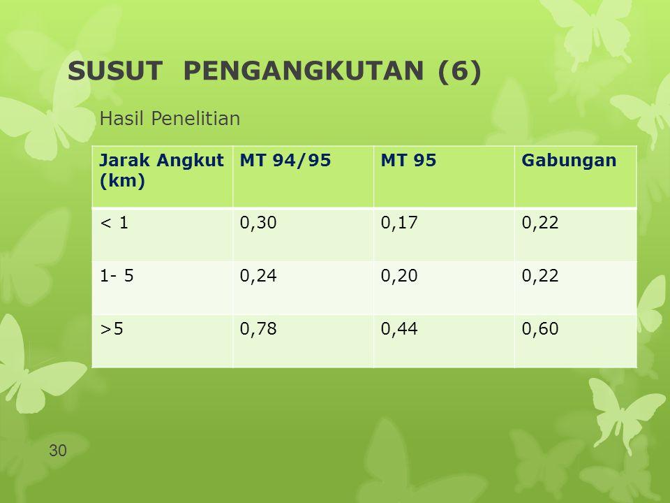 SUSUT PENGANGKUTAN (6) Hasil Penelitian Jarak Angkut (km) MT 94/95MT 95Gabungan < 10,300,170,22 1- 50,240,200,22 >50,780,440,60 30