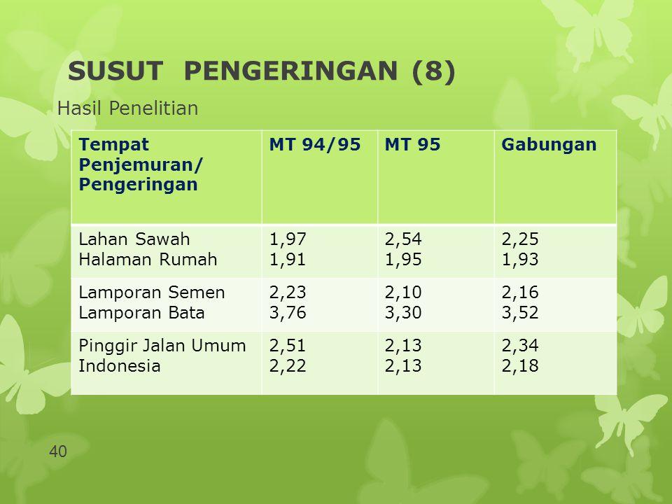 SUSUT PENGERINGAN (8) Hasil Penelitian Tempat Penjemuran/ Pengeringan MT 94/95MT 95Gabungan Lahan Sawah Halaman Rumah 1,97 1,91 2,54 1,95 2,25 1,93 La
