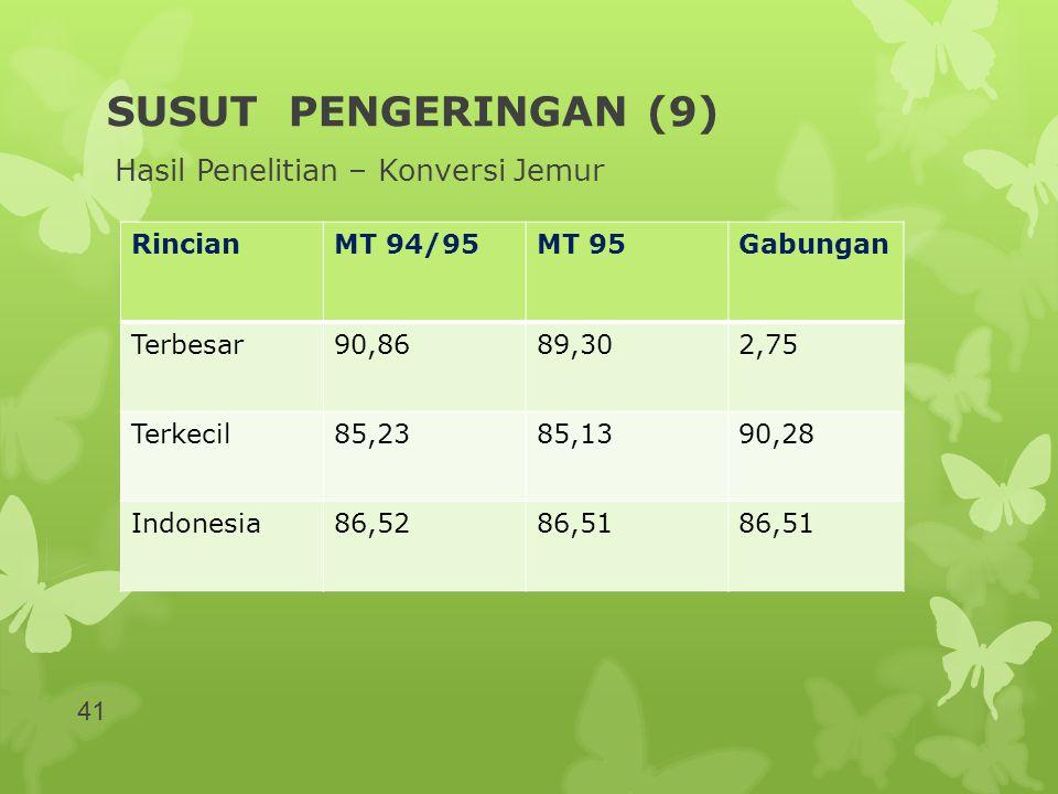 SUSUT PENGERINGAN (9) Hasil Penelitian – Konversi Jemur RincianMT 94/95MT 95Gabungan Terbesar90,8689,302,75 Terkecil85,2385,1390,28 Indonesia86,5286,5