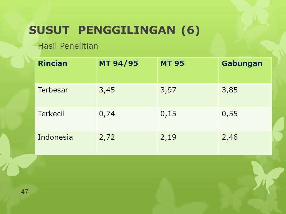 SUSUT PENGGILINGAN (6) Hasil Penelitian RincianMT 94/95MT 95Gabungan Terbesar3,453,973,85 Terkecil0,740,150,55 Indonesia2,722,192,46 47