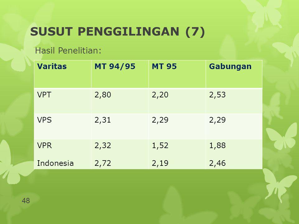 SUSUT PENGGILINGAN (7) Hasil Penelitian: VaritasMT 94/95MT 95Gabungan VPT2,802,202,53 VPS2,312,29 VPR Indonesia 2,32 2,72 1,52 2,19 1,88 2,46 48