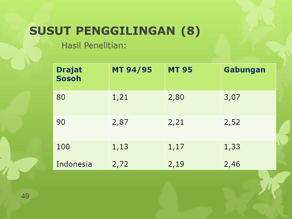 SUSUT PENGGILINGAN (8) Hasil Penelitian: Drajat Sosoh MT 94/95MT 95Gabungan 801,212,803,07 902,872,212,52 100 Indonesia 1,13 2,72 1,17 2,19 1,33 2,46