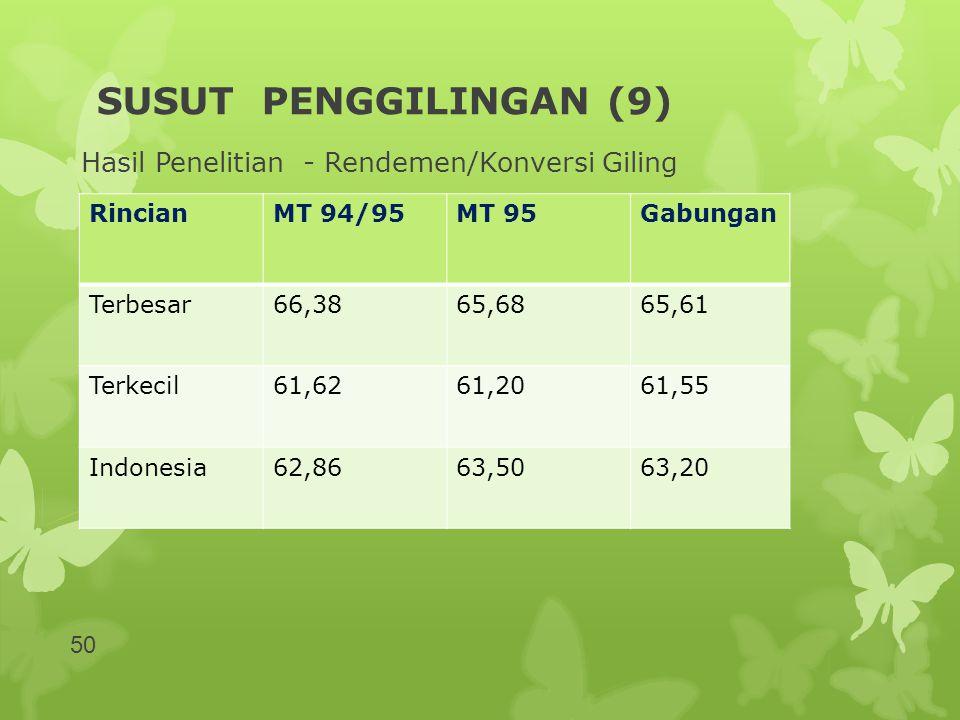 SUSUT PENGGILINGAN (9) Hasil Penelitian - Rendemen/Konversi Giling RincianMT 94/95MT 95Gabungan Terbesar66,3865,6865,61 Terkecil61,6261,2061,55 Indone