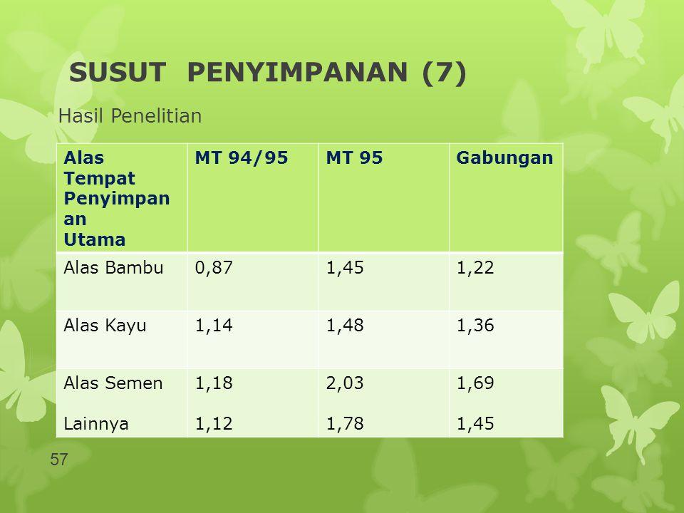 SUSUT PENYIMPANAN (7) Hasil Penelitian Alas Tempat Penyimpan an Utama MT 94/95MT 95Gabungan Alas Bambu0,871,451,22 Alas Kayu1,141,481,36 Alas Semen La