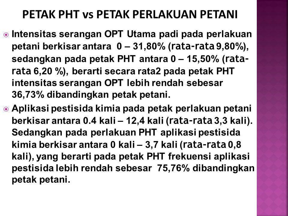  Intensitas serangan OPT Utama padi pada perlakuan petani berkisar antara 0 – 31,80% ( rata-rata 9,80%), sedangkan pada petak PHT antara 0 – 15,50% (