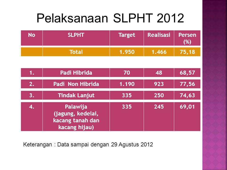 Pelaksanaan SLPHT 2012 NoSLPHTTargetRealisasiPersen (%) Total1.9501.46675,18 1.Padi Hibrida704868,57 2.Padi Non Hibrida1.19092377,56 3.Tindak Lanjut33