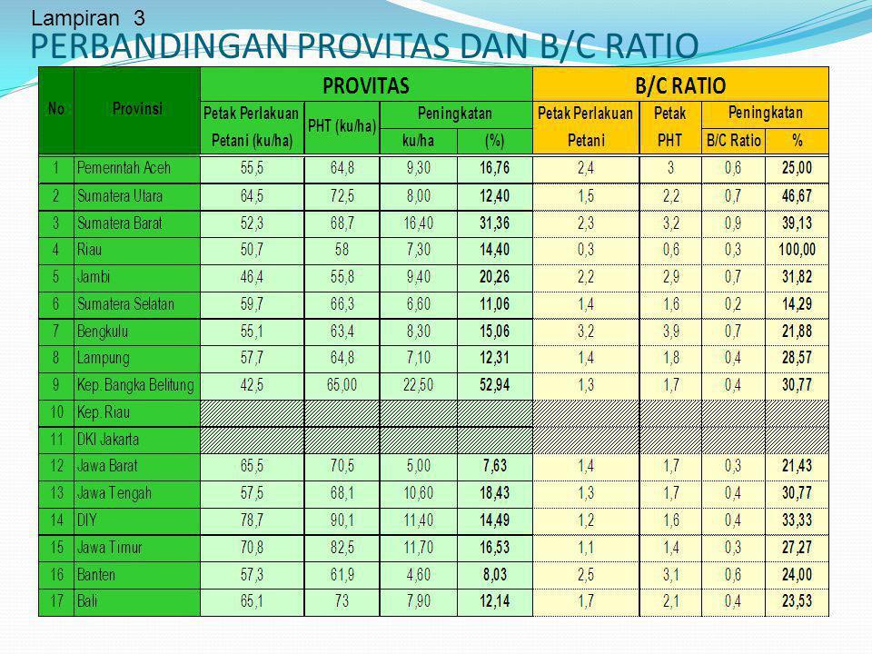 PERBANDINGAN PROVITAS DAN B/C RATIO Lampiran 3