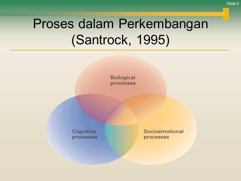 Slide 5 Dalam Perkembangan Ada 2 Proses yang Terjadi Selama Kehidupan •Pertumbuhan  evolusi (awal kehidupan) •Kemunduran  involusi (akhir kehidupan)