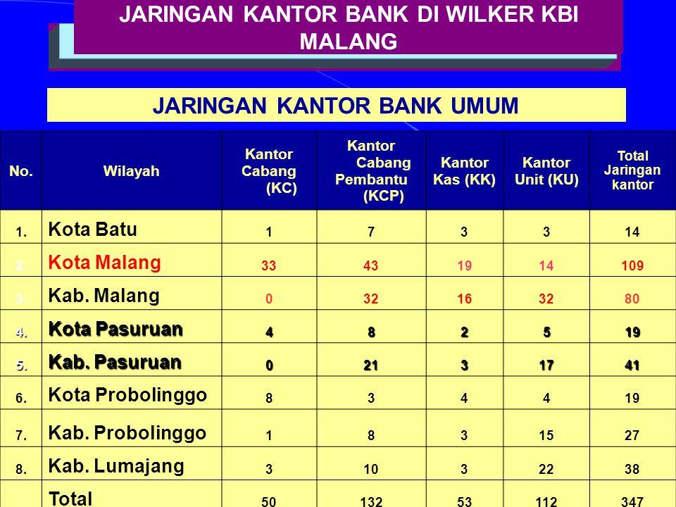 12 JARINGAN KANTOR BANK DI WILKER KBI MALANG JARINGAN KANTOR BANK UMUM No.Wilayah Kantor Cabang (KC) Kantor Cabang Pembantu (KCP) Kantor Kas (KK) Kantor Unit (KU) Total Jaringan kantor 1.