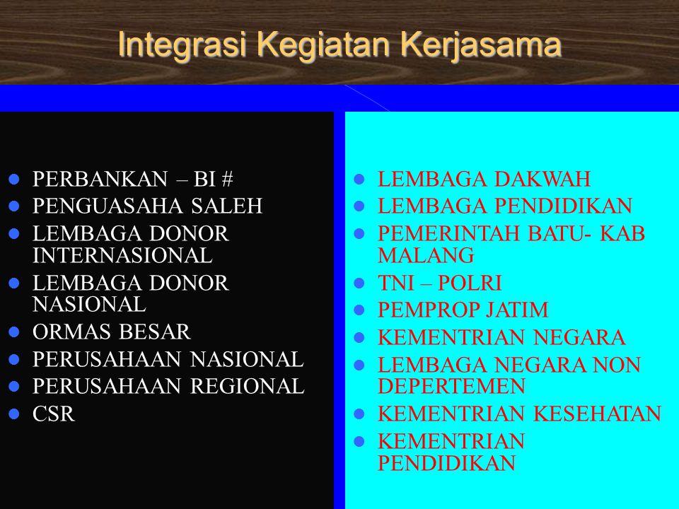 Integrasi Kegiatan Kerjasama  PERBANKAN – BI #  PENGUASAHA SALEH  LEMBAGA DONOR INTERNASIONAL  LEMBAGA DONOR NASIONAL  ORMAS BESAR  PERUSAHAAN NASIONAL  PERUSAHAAN REGIONAL  CSR  LEMBAGA DAKWAH  LEMBAGA PENDIDIKAN  PEMERINTAH BATU- KAB MALANG  TNI – POLRI  PEMPROP JATIM  KEMENTRIAN NEGARA  LEMBAGA NEGARA NON DEPERTEMEN  KEMENTRIAN KESEHATAN  KEMENTRIAN PENDIDIKAN