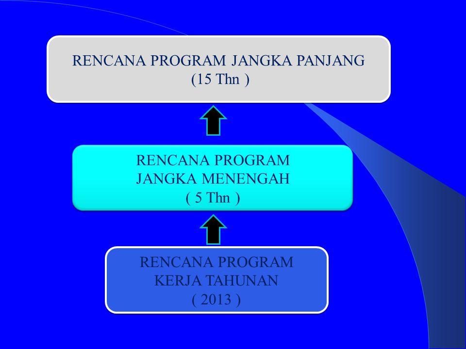 RENCANA PROGRAM JANGKA PANJANG (15 Thn ) RENCANA PROGRAM JANGKA PANJANG (15 Thn ) RENCANA PROGRAM JANGKA MENENGAH ( 5 Thn ) RENCANA PROGRAM KERJA TAHUNAN ( 2013 ) RENCANA PROGRAM KERJA TAHUNAN ( 2013 )