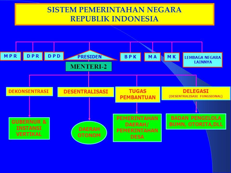 M P RD P R PRESIDEN DAERAH OTONOM DESENTRALISASI SISTEM PEMERINTAHAN NEGARA REPUBLIK INDONESIA GUBERNUR & INSTANSI VERTIKAL DEKONSENTRASI BADAN PENGELOLA BUMN, OTORITA,DLL DELEGASI (DESENTRALISASI FUNGSIONAL) LEMBAGA NEGARA LAINNYA B P K M AM K TUGAS PEMBANTUAN PEMERINTAHAN DAERAH/ PEMERINTAHAN DESA MENTERI2 MENTERI-2 D P D
