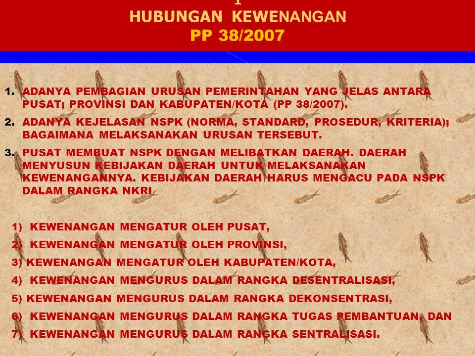 1 HUBUNGAN KEWE NANGAN PP 38/2007 1.ADANYA PEMBAGIAN URUSAN PEMERINTAHAN YANG JELAS ANTARA PUSAT; PROVINSI DAN KABUPATEN/KOTA (PP 38/2007).