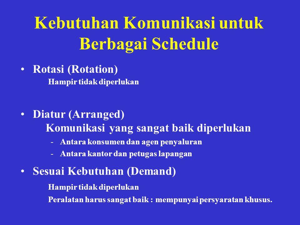 Kebutuhan Komunikasi untuk Berbagai Schedule •Rotasi (Rotation) Hampir tidak diperlukan •Sesuai Kebutuhan (Demand) Komunikasi yang sangat baik diperlu