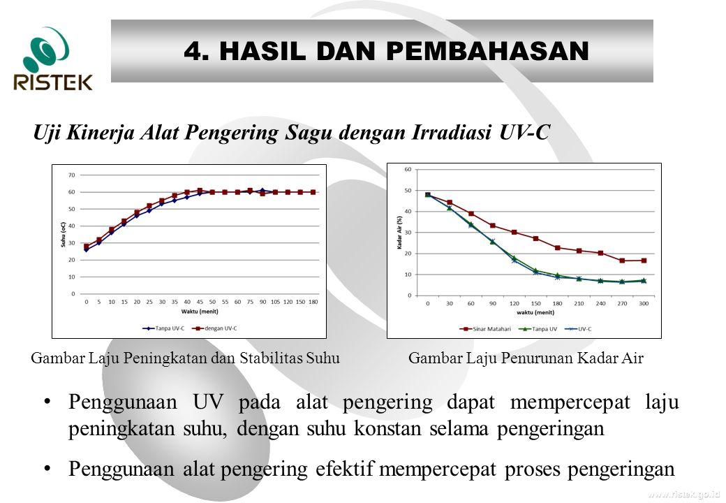 www.ristek.go.id 4. HASIL DAN PEMBAHASAN Uji Kinerja Alat Pengering Sagu dengan Irradiasi UV-C Gambar Laju Peningkatan dan Stabilitas Suhu Gambar Laju