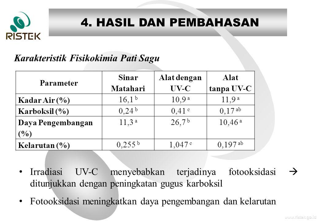 www.ristek.go.id 4. HASIL DAN PEMBAHASAN Karakteristik Fisikokimia Pati Sagu Parameter Sinar Matahari Alat dengan UV-C Alat tanpa UV-C Kadar Air (%) 1