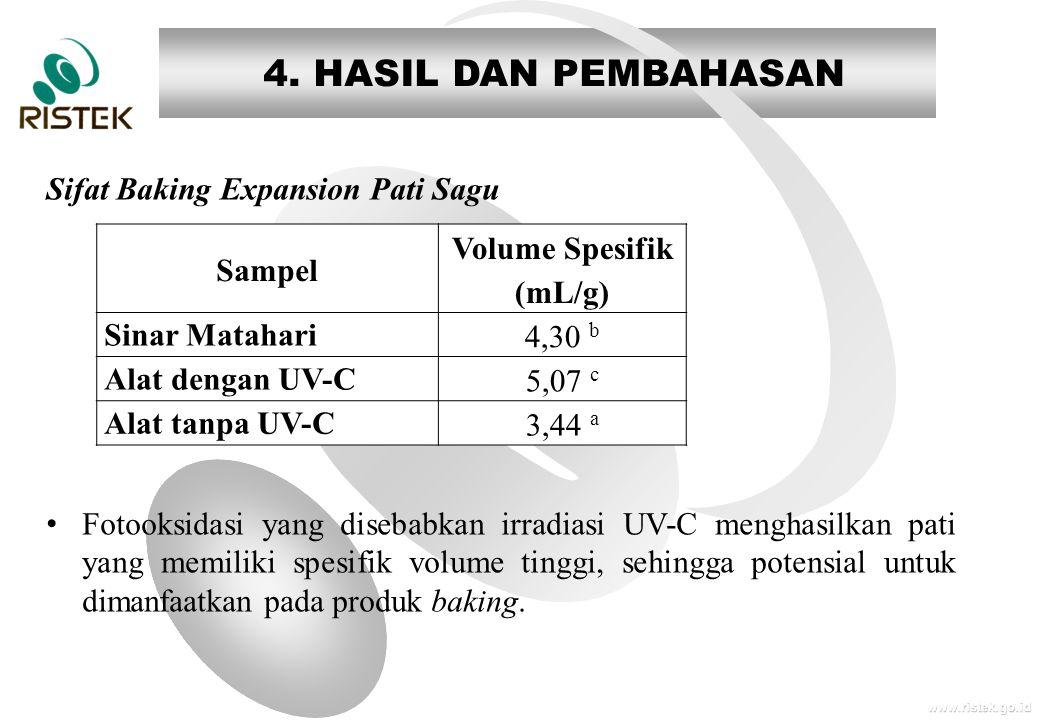 www.ristek.go.id 4. HASIL DAN PEMBAHASAN Sifat Baking Expansion Pati Sagu • Fotooksidasi yang disebabkan irradiasi UV-C menghasilkan pati yang memilik