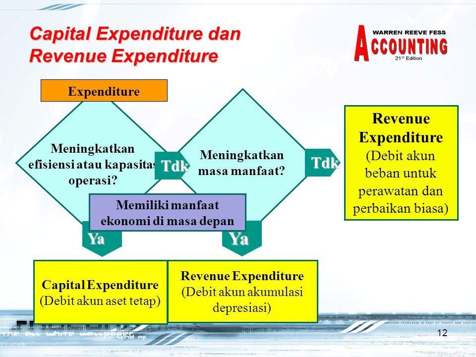 12 Expenditure Meningkatkan efisiensi atau kapasitas operasi? Capital Expenditure (Debit akun aset tetap) Ya Meningkatkan masa manfaat? Tdk Revenue Ex